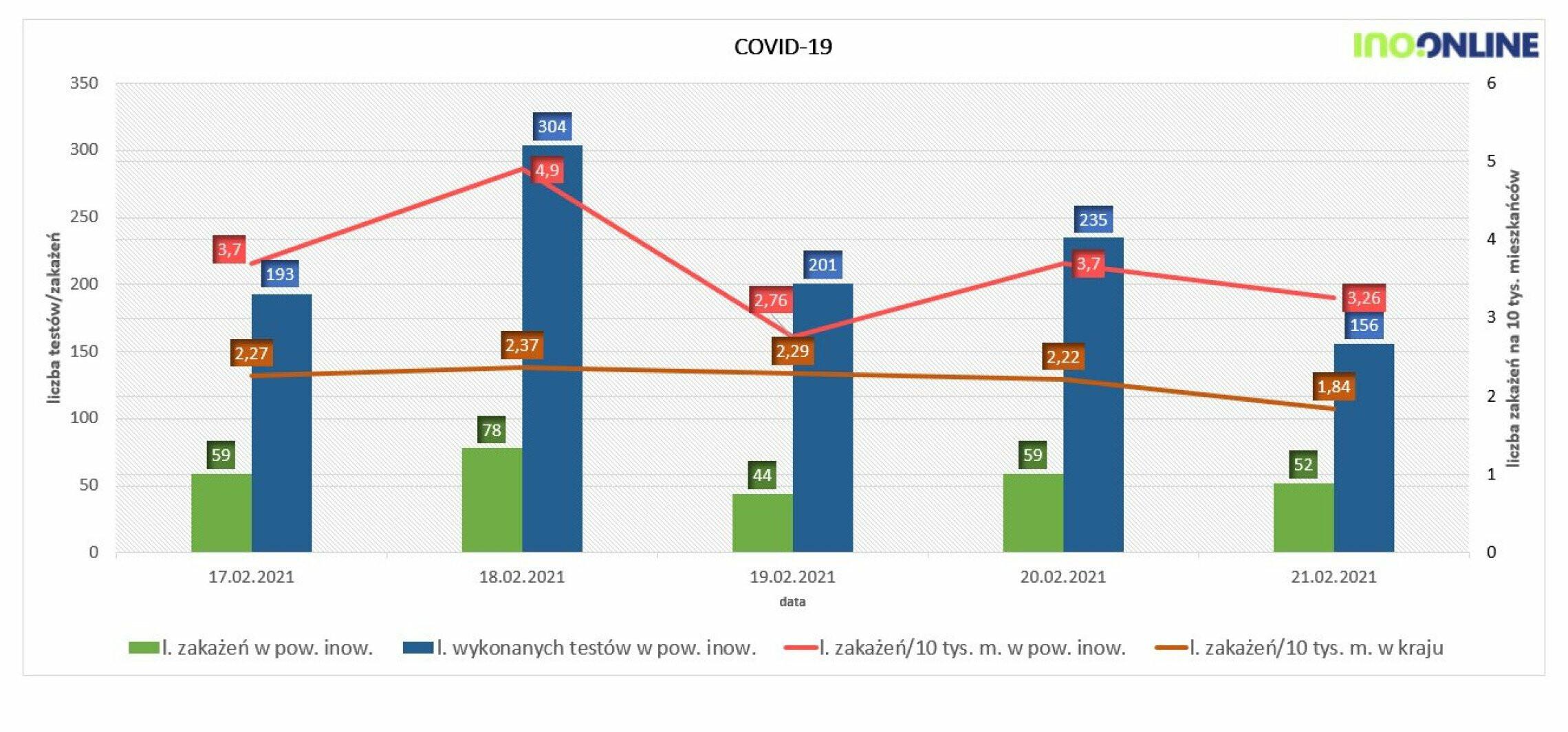 Inowrocław - Nowe dane o zakażeniach koronawirusem